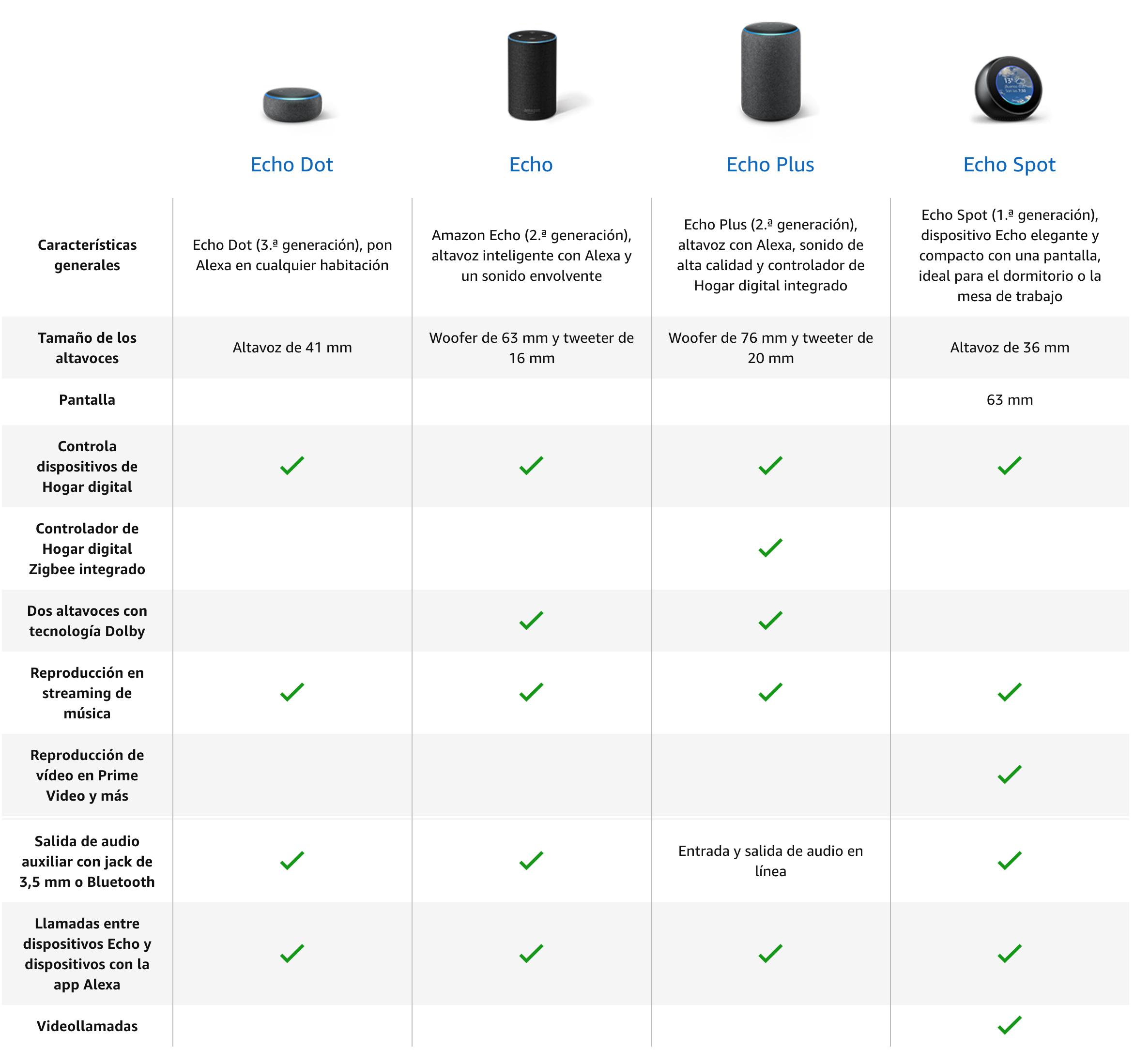 ¿Qué es Alexa? ¿Qué es el Echo de Amazon?
