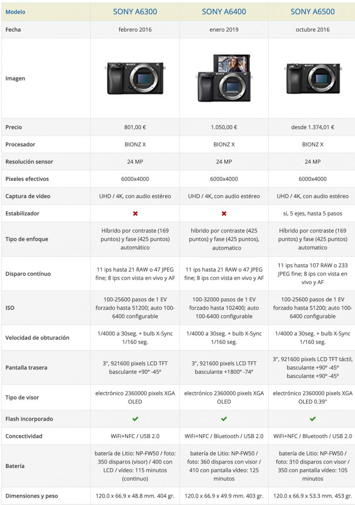 Comparativa Sony A6300 A6400 A6500