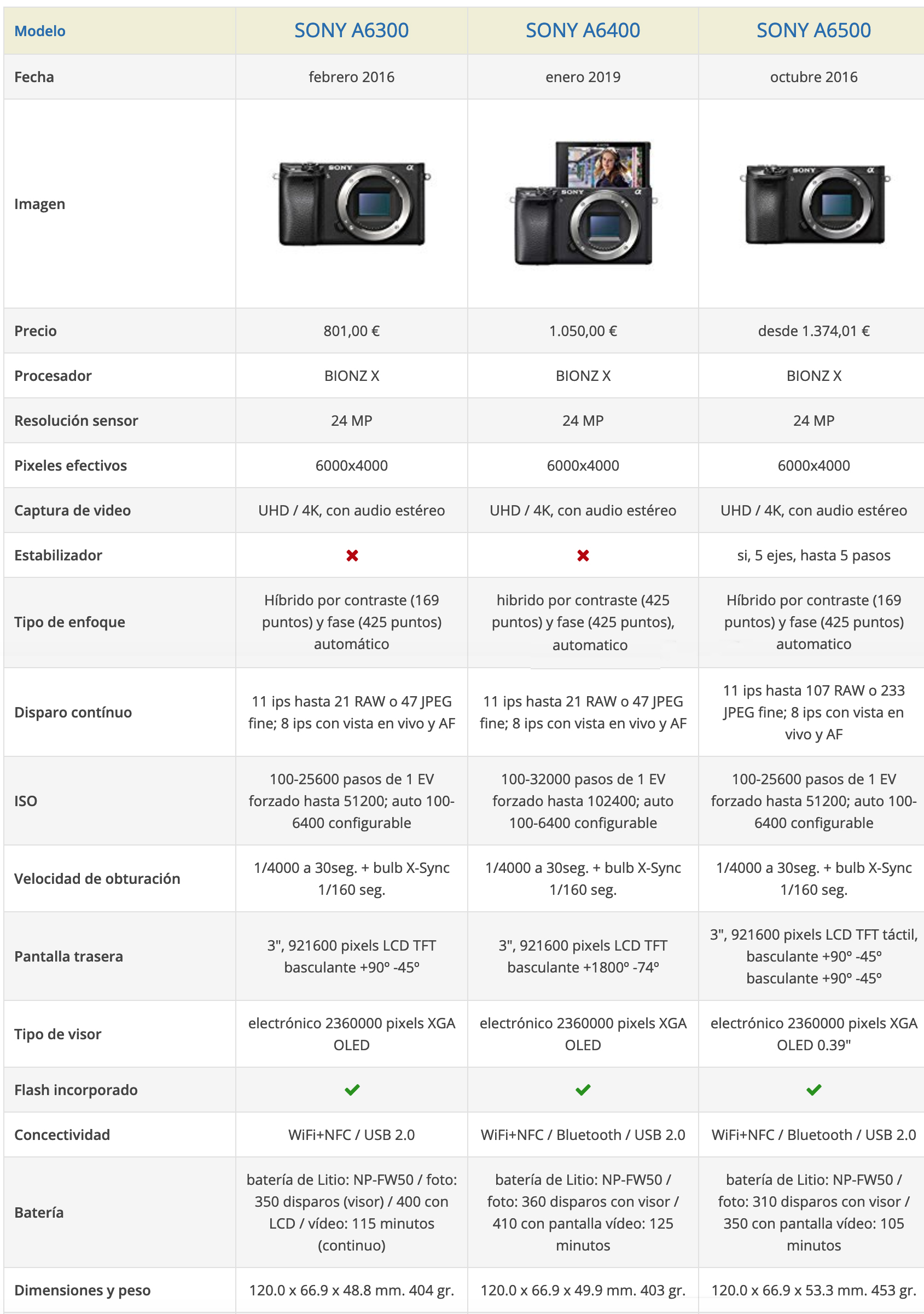 Comparativa Sony A6300,A6400,A6500