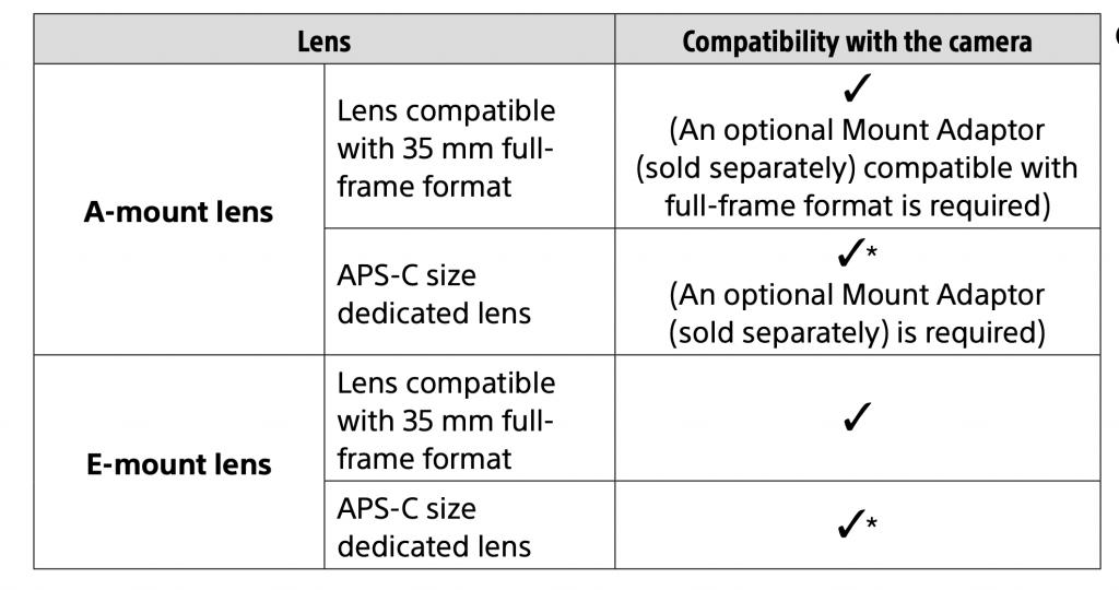 Compativilidad monturas lentes en Sony A7 III