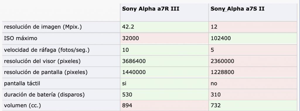Comparación Sony A7R III vs Sony A7S II