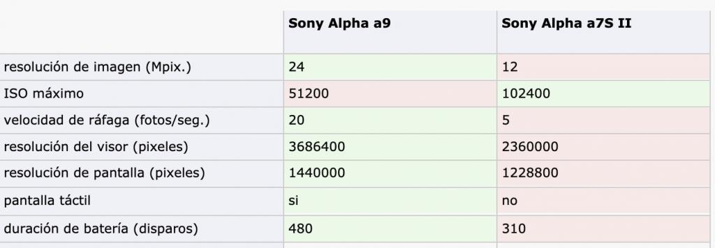 Comparación Sony A9 vs Sony A7S II