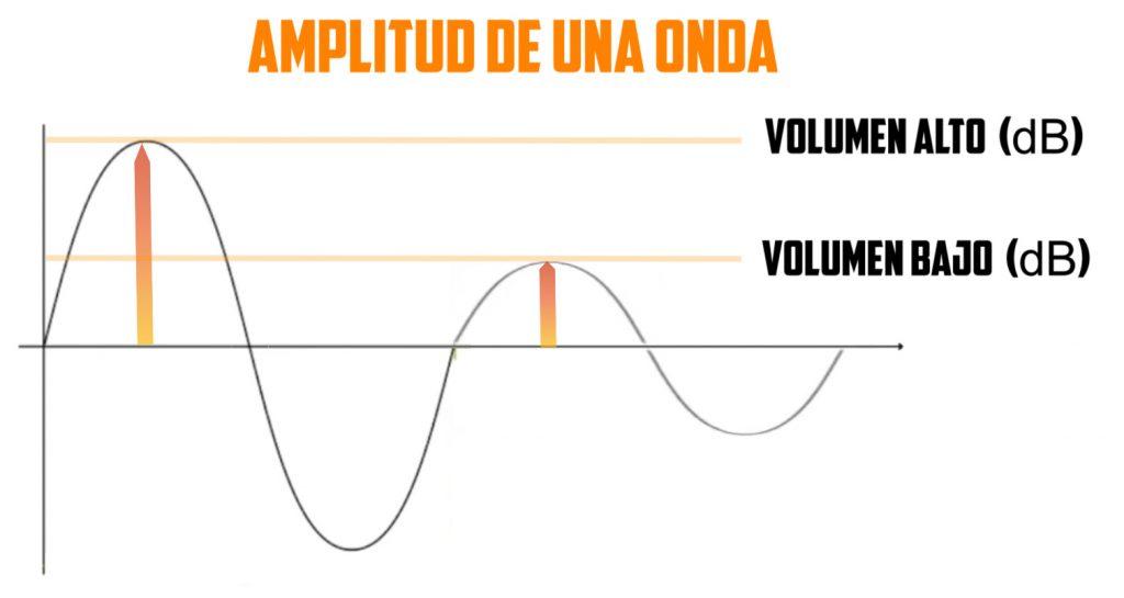 Amplitud de Onda- Editalo pro