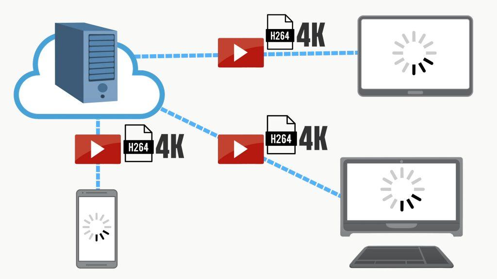 El H.264 no es el mejor para streaming 4K
